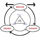 Depicting basic tenets of CBT
