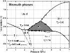 Bi phase diagram