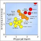 Rational scale to assess the harm of drugs (mean physical harm and mean dependence)